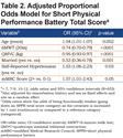 Short Physical Performance Battery: What Does Each Sub-Test Measure in Patients with Chronic Obstructive Pulmonary Disease?