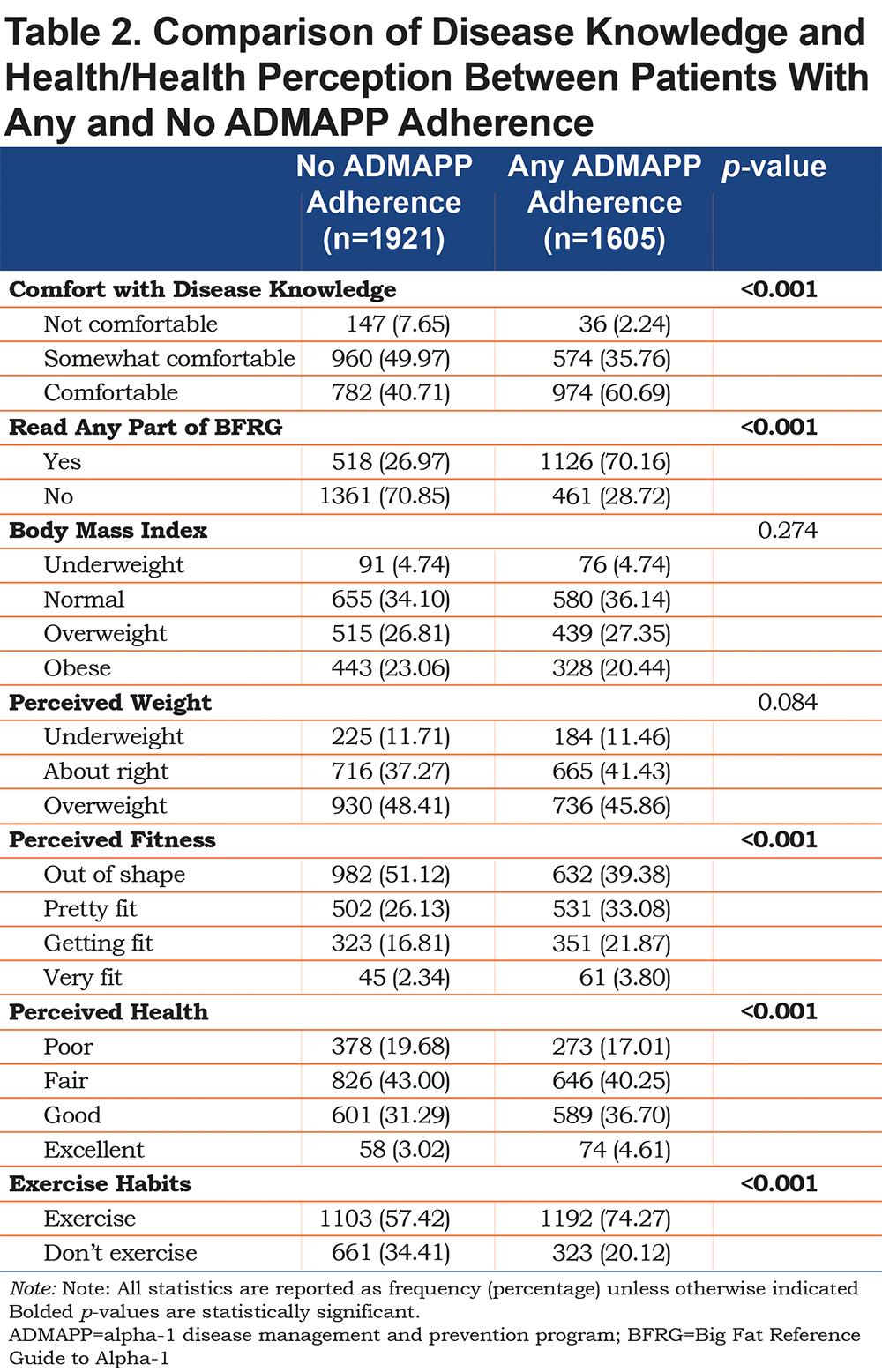 Disease Management Program for AATD Patients | Journal of
