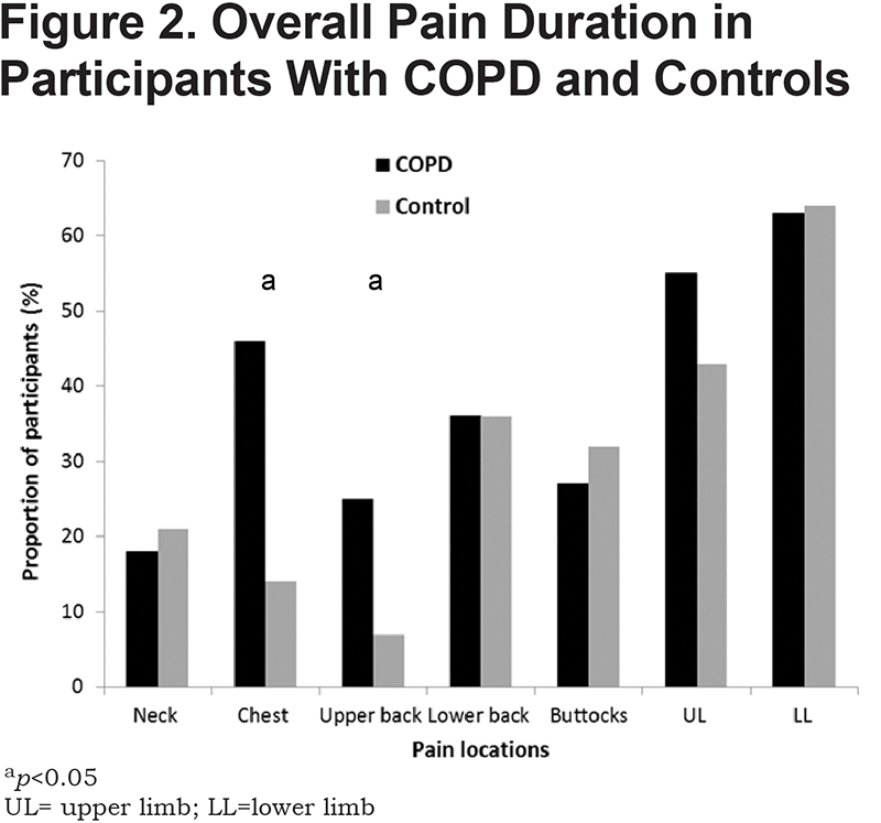 Chronic Pain in People With Chronic Obstructive Pulmonary