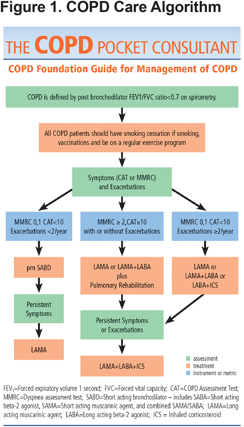 2018 Guidelines For Copd Management Uptodate Medical Database