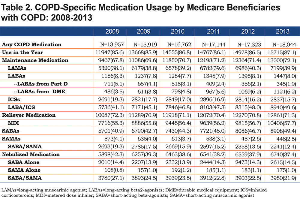 Copd Maintenance Medication Patterns Adherence In Medicare Journal