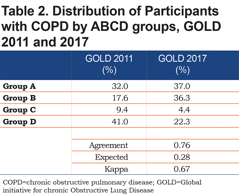 GOLD ABCD 2011 vs 2017: Mortality and Exacerbations