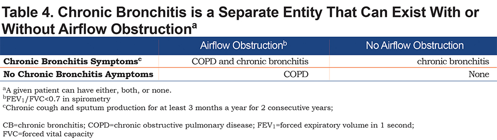 Chronic Bronchitis: A Review | Journal of the COPD Foundation