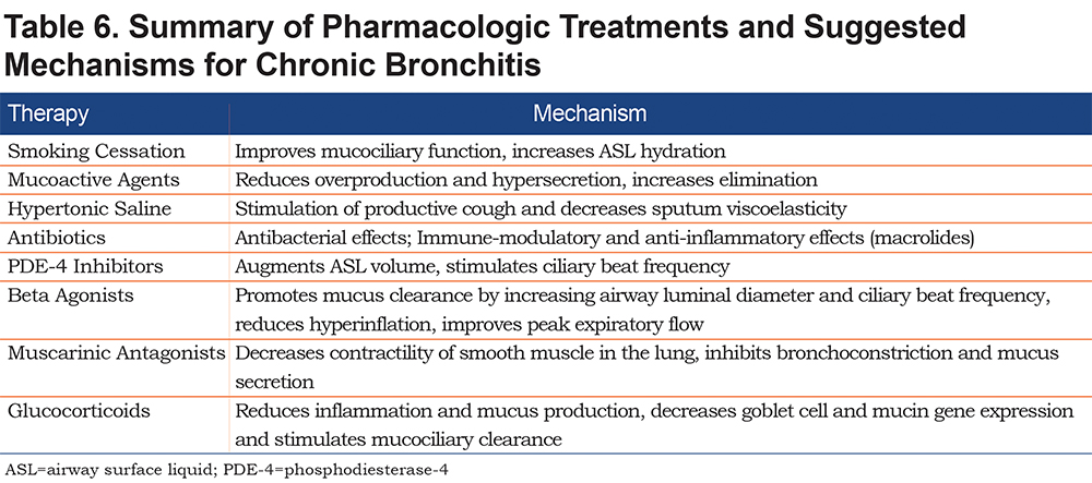 Bronchitis Treatment Guidelines - Asthma Lung Disease