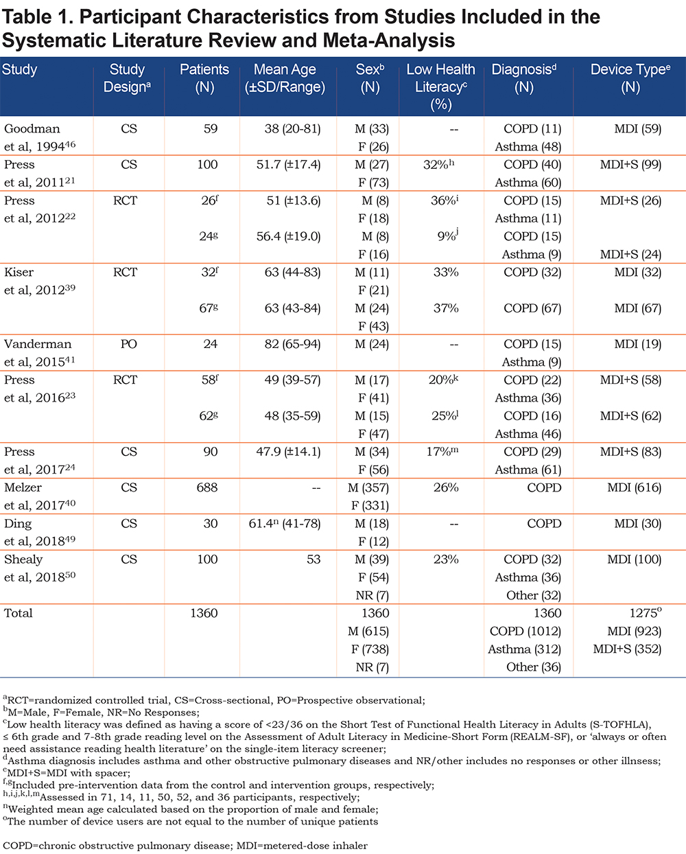 JCOPDF-2018-0168-Table1