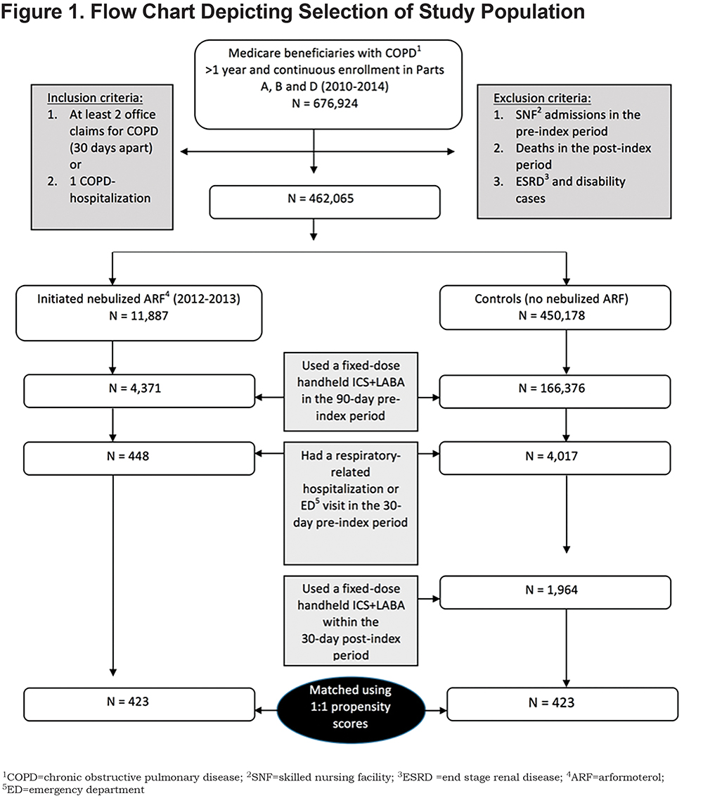 Health and Cost Outcomes of Arformoterol Therapy | Journal