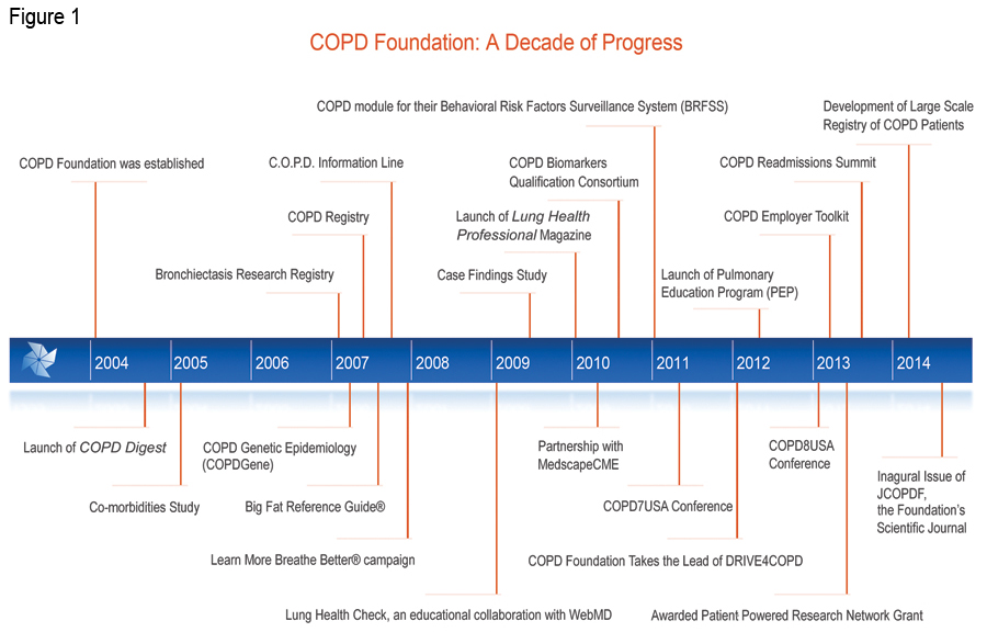 The COPD Foundation: Celebrating a Decade of Progress and Looking Ahead to a Cure