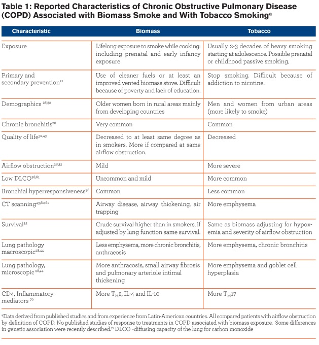 Biomass-Associated COPD - Table 1