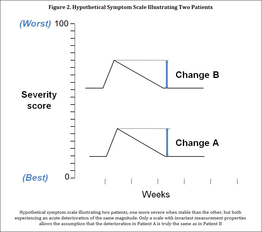 Progress in Characterizing Patient-Centered Outcomes in COPD, 2004-2014 - Figure 2