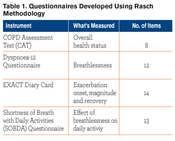 Progress in Characterizing Patient-Centered Outcomes in COPD, 2004-2014 - Table 1