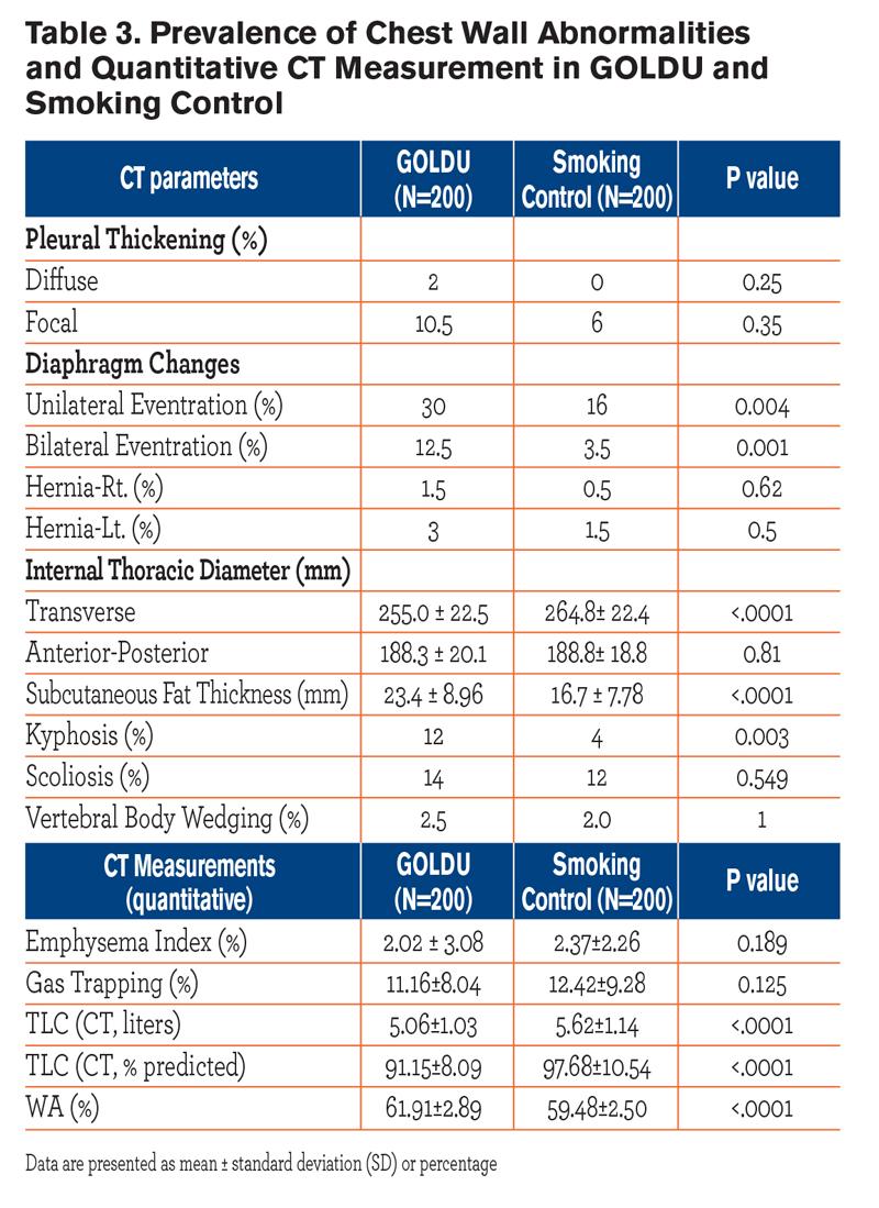 JCOPDF-2013-0001-TABLE3