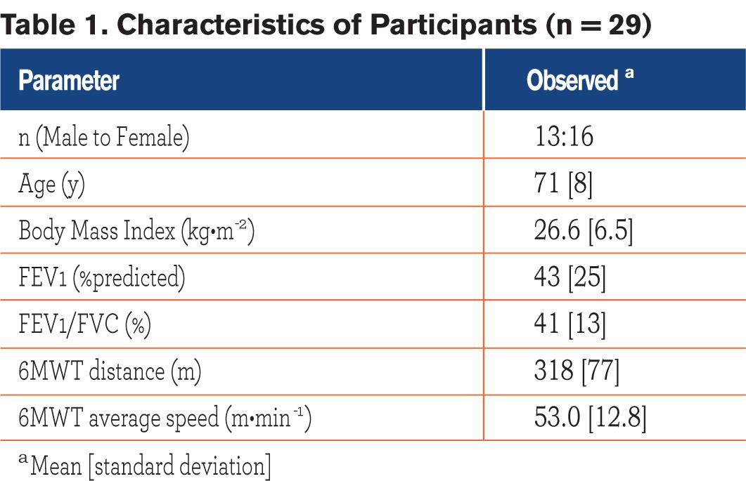 JCOPDF-2014-0115-Table1