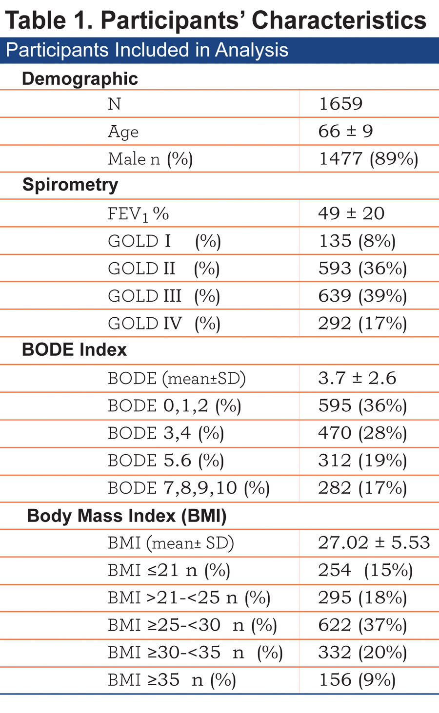 Body mass index as disease modulator in copd journal of the copd table 1 nvjuhfo Image collections