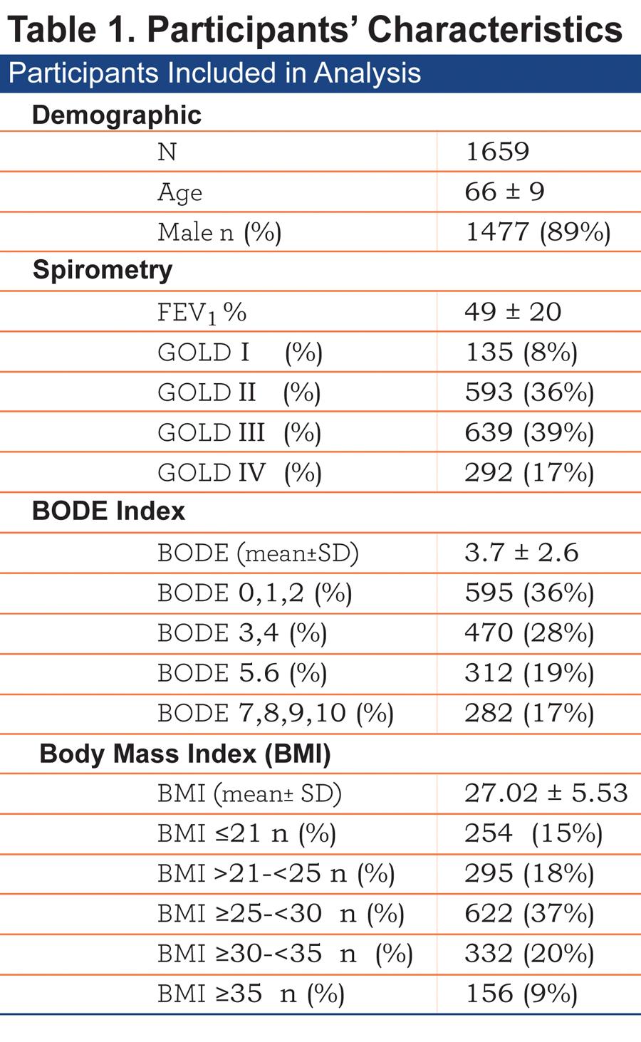 JCOPDF-2014-0117-Table1
