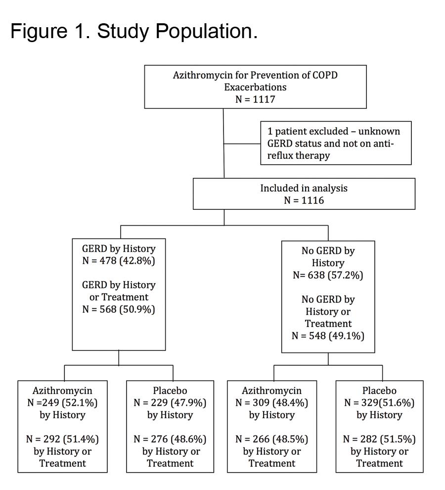 copd exacerbation antibiotic treatment guidelines