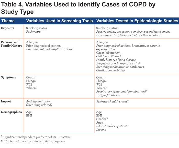 Identifying Undiagnosed COPD in Primary Care | Journal of