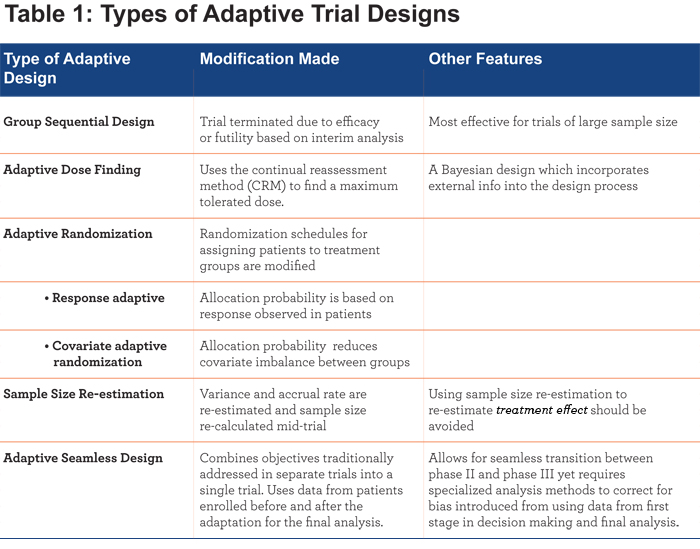 Clinical Trial Design For Alpha 1 Journal Of Copd Foundation