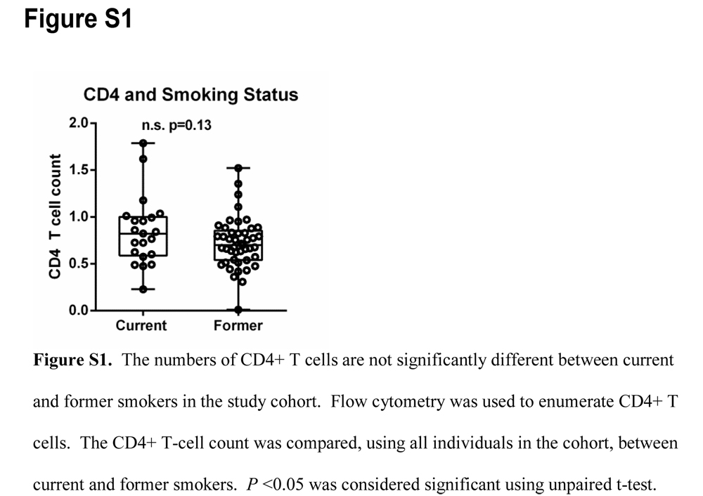 CD4+ T Cells as Biomarkers of COPD Phenotypes | Journal of