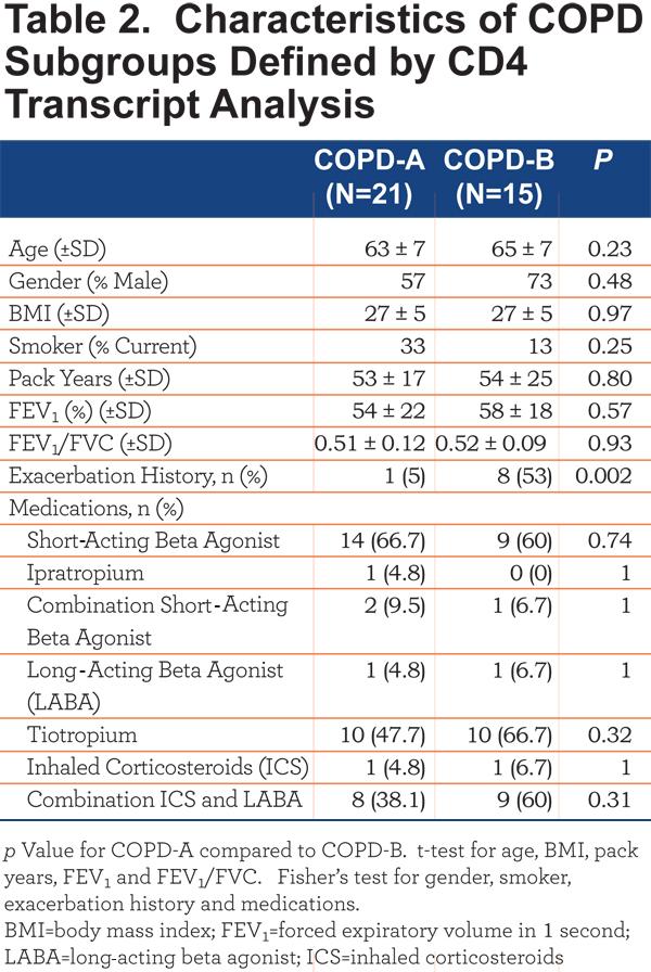 JCOPDF-2015-0131-Table2