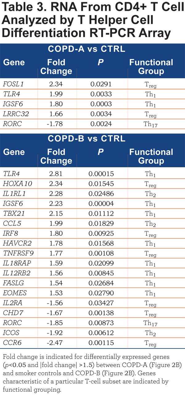 JCOPDF-2015-0131-Table3