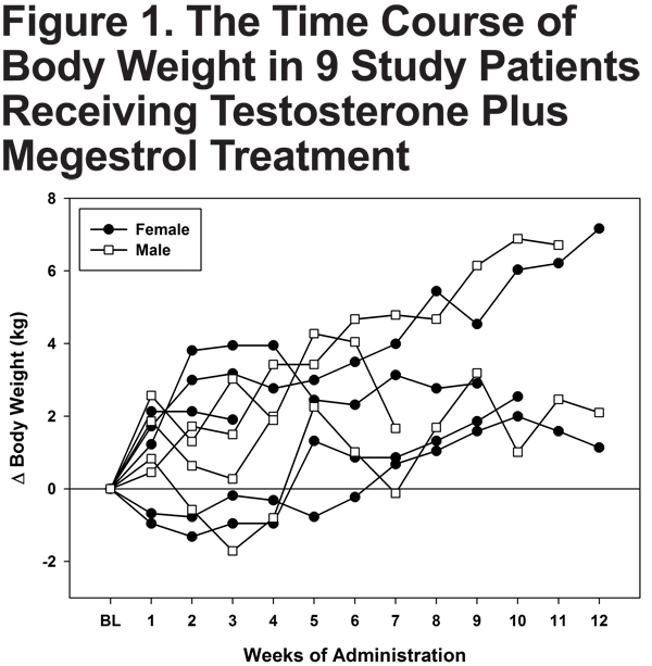 Megestrol and Testosterone for COPD Cachexia | Journal of COPD