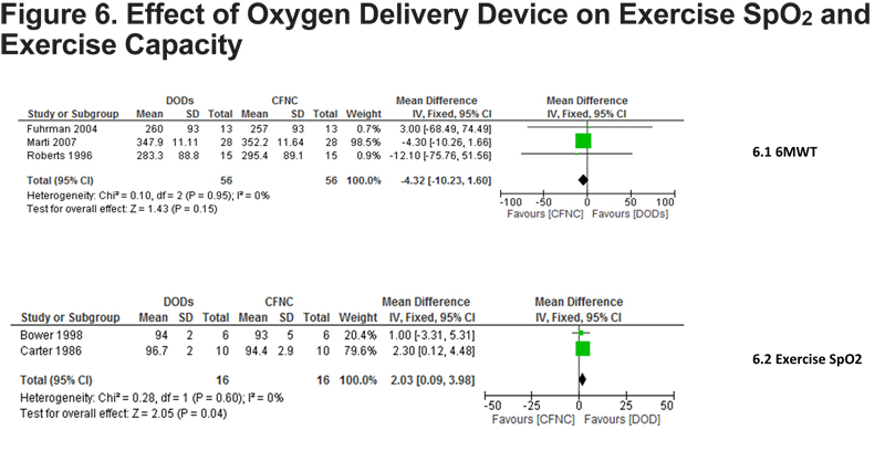 Ambulatory Oxygen For Exercise Induced Desaturation And Dyspnea In Chronic Obstructive Pulmonary Disease Copd