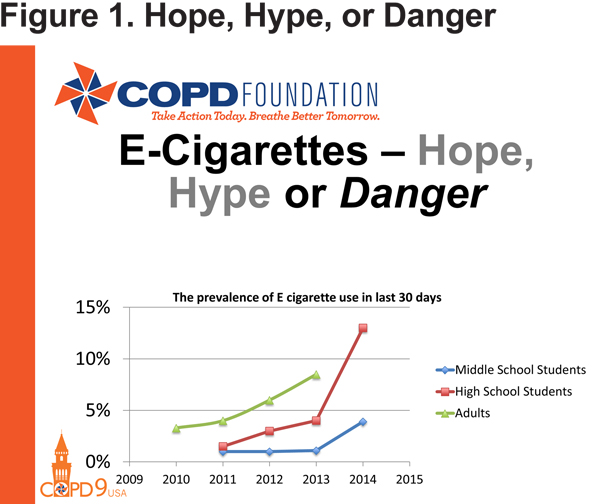 Past, Present and Future of COPD | Journal of COPD Foundation
