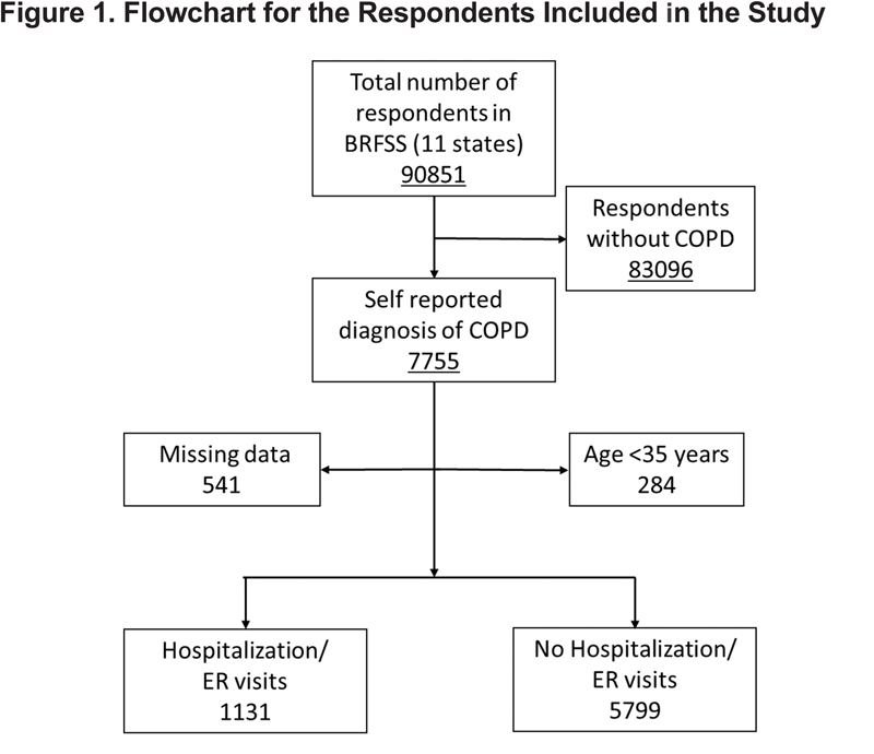 COPD Patients Using ED or Hospitalization   Journal of the COPD