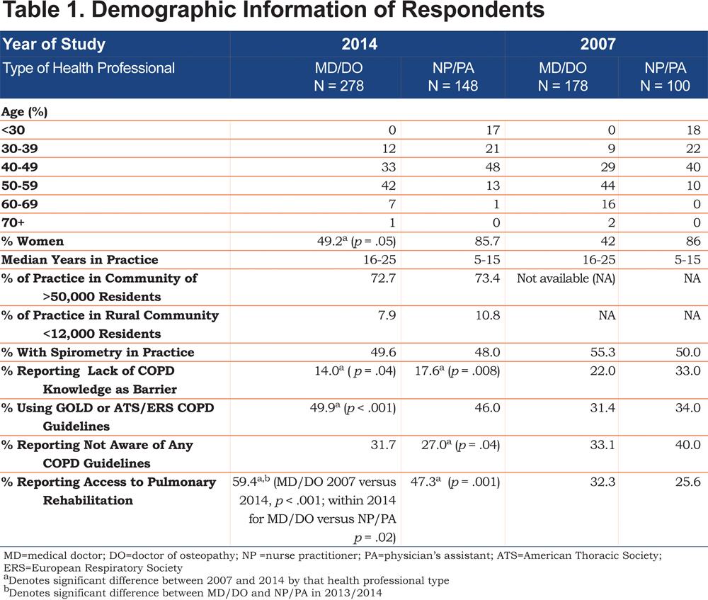 JCOPDF-2015-0168-Table1