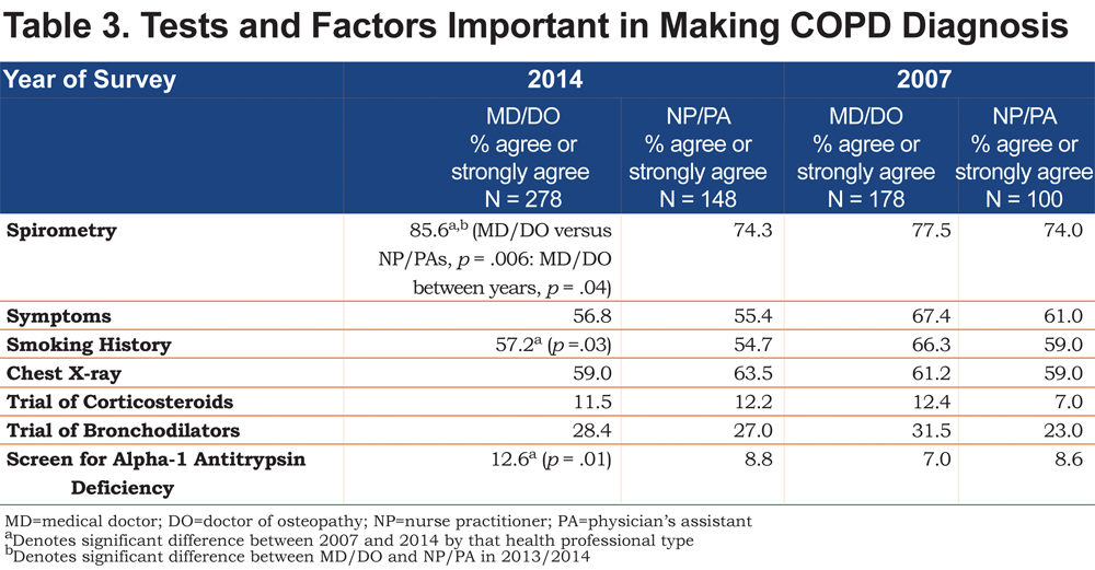Primary Care beliefs, Attitudes, and Barriers for COPD